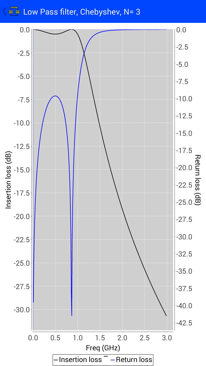 lowpass_filter_plot
