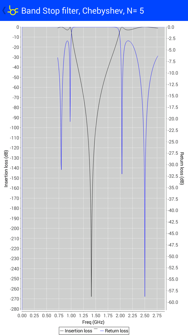 bandstop_filter_plot
