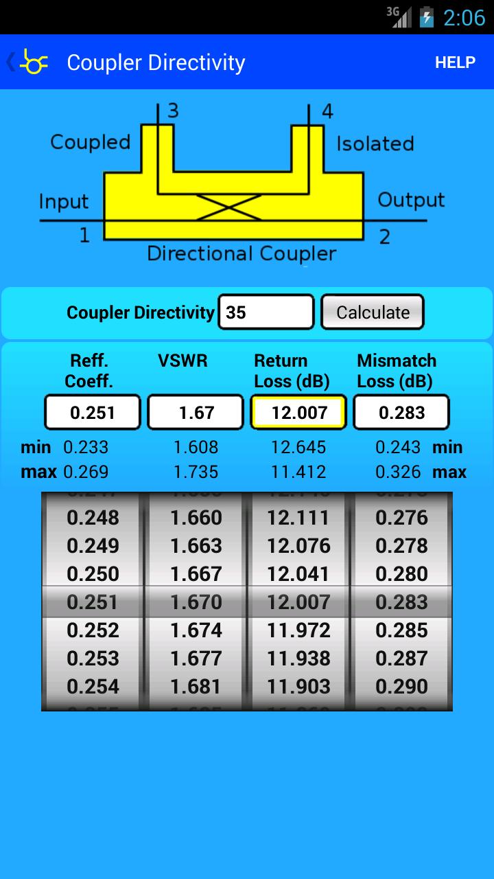 coupler_directivity