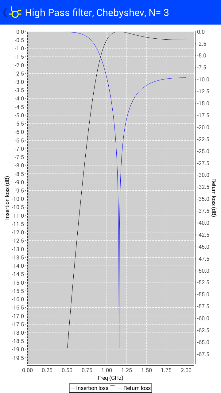 highpass_filter_plot